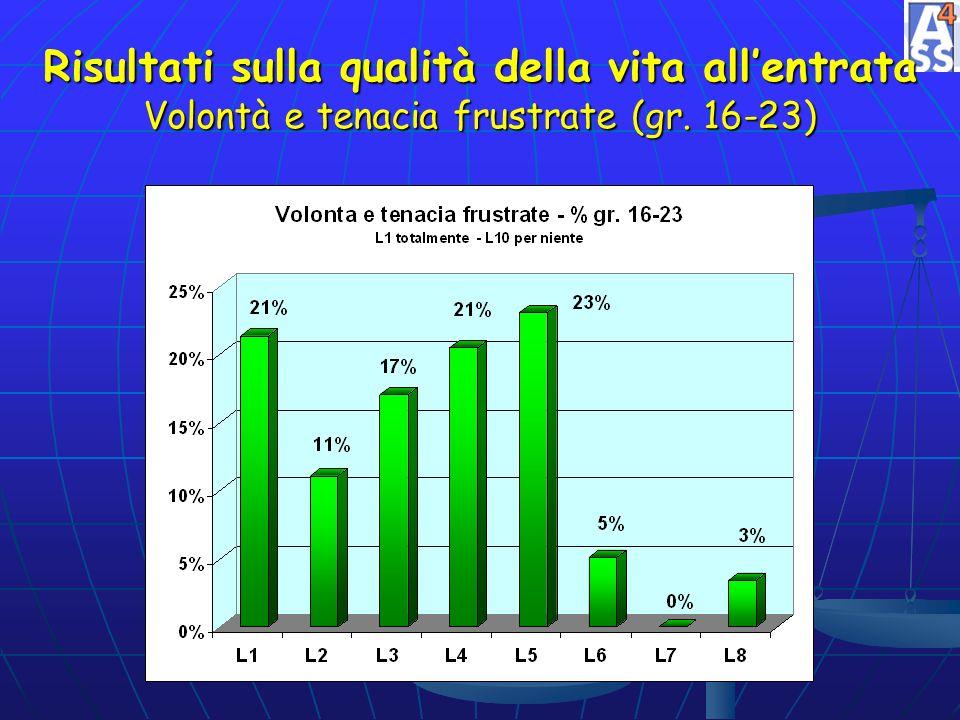 Risultati sulla qualità della vita all'entrata Volontà e tenacia frustrate (gr. 16-23)