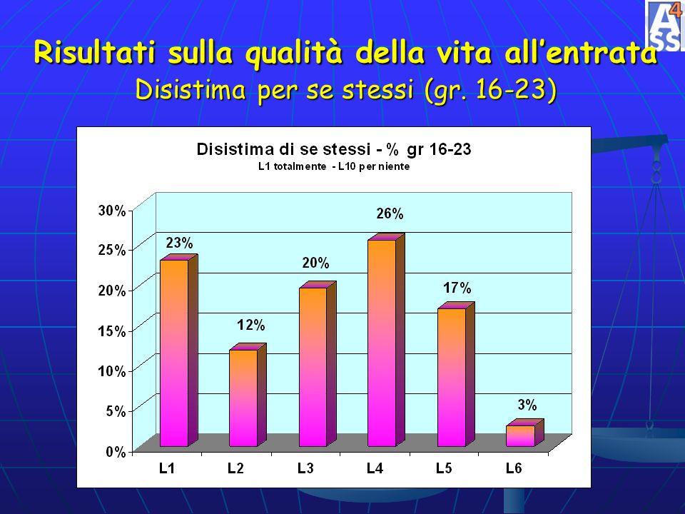 Risultati sulla qualità della vita all'entrata Disistima per se stessi (gr. 16-23)