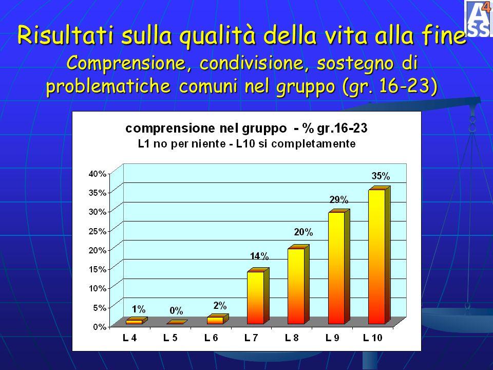 Risultati sulla qualità della vita alla fine Comprensione, condivisione, sostegno di problematiche comuni nel gruppo (gr.