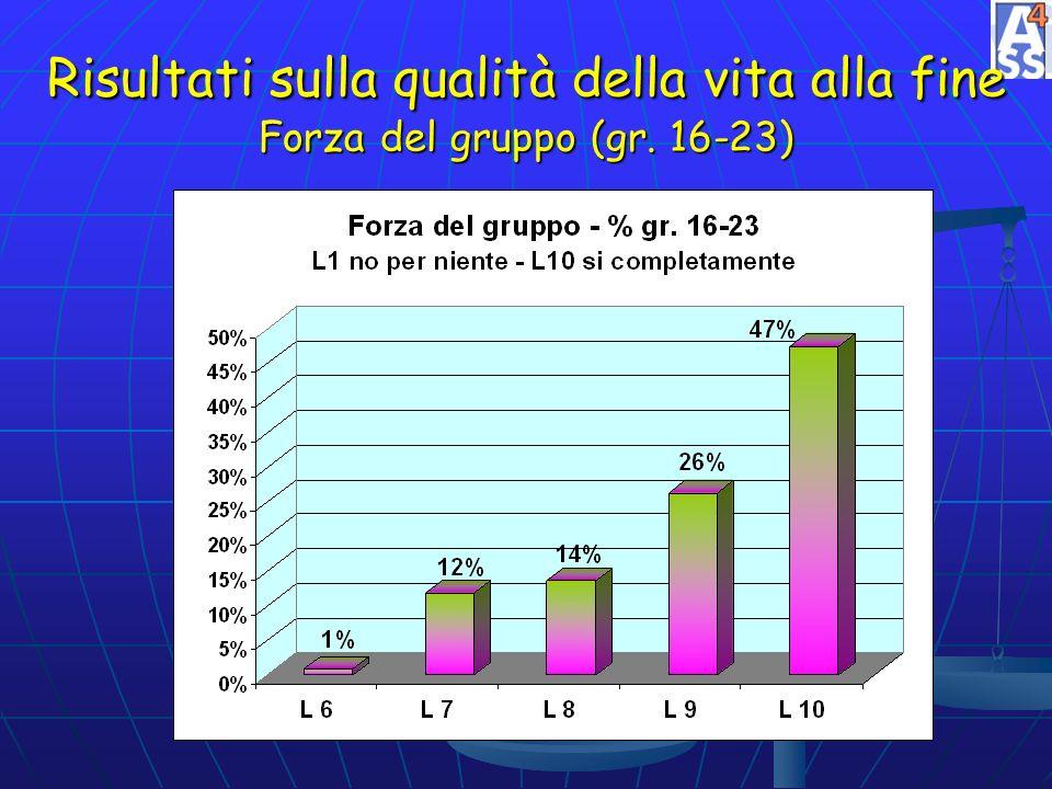 Risultati sulla qualità della vita alla fine Forza del gruppo (gr