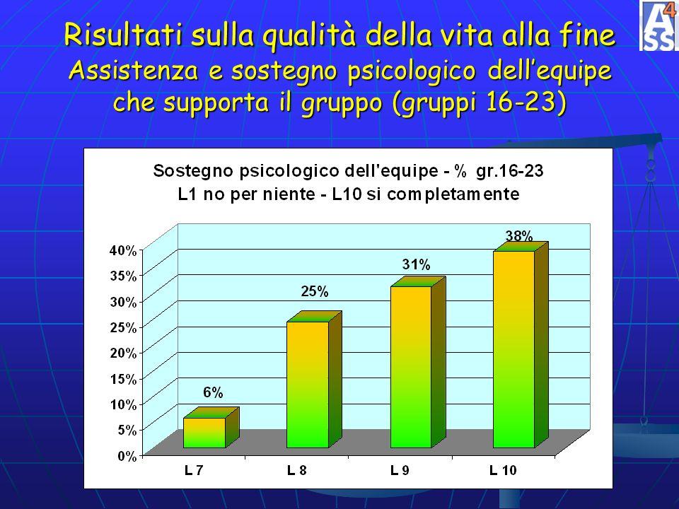 Risultati sulla qualità della vita alla fine Assistenza e sostegno psicologico dell'equipe che supporta il gruppo (gruppi 16-23)