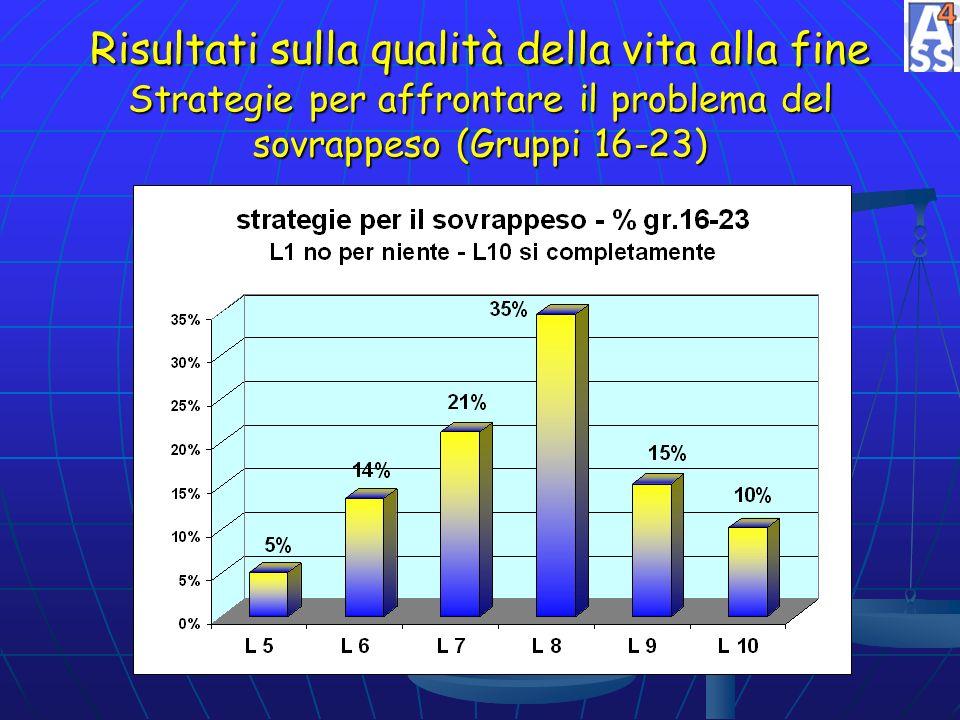 Risultati sulla qualità della vita alla fine Strategie per affrontare il problema del sovrappeso (Gruppi 16-23)