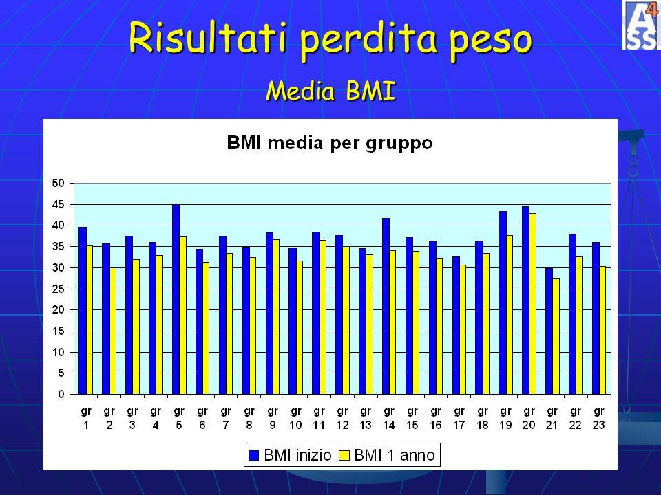 Risultati perdita peso Media BMI