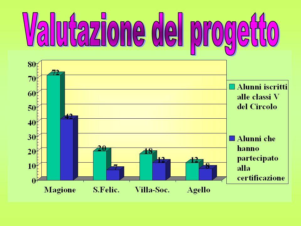 Valutazione del progetto