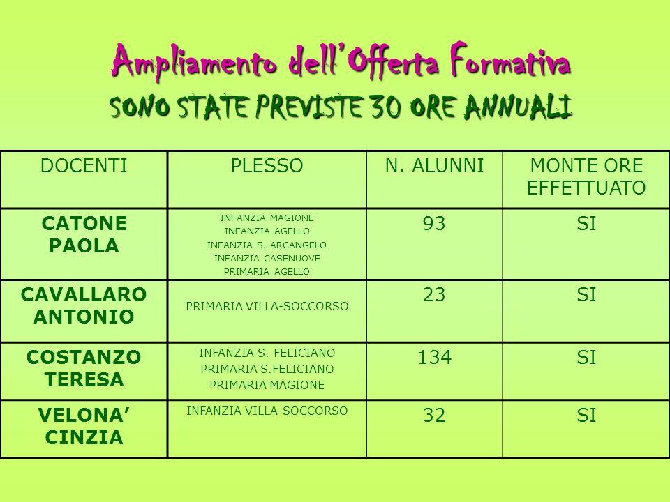 Ampliamento dell'Offerta Formativa SONO STATE PREVISTE 30 ORE ANNUALI