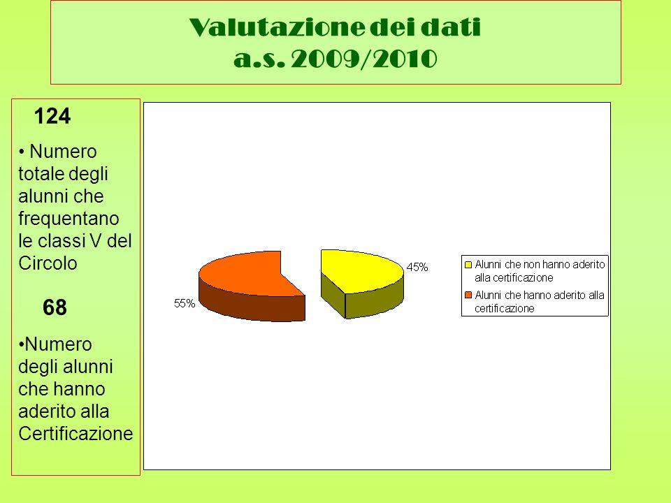 Valutazione dei dati a.s. 2009/2010