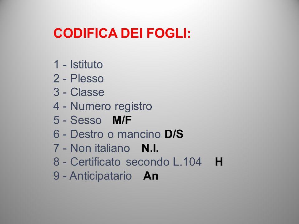 CODIFICA DEI FOGLI: 1 - Istituto 2 - Plesso 3 - Classe