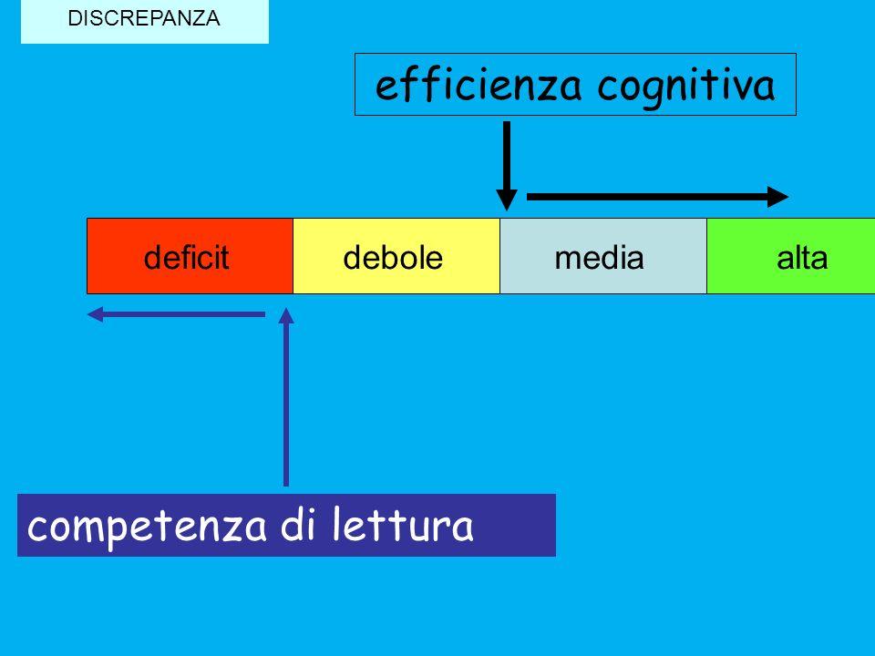 efficienza cognitiva competenza di lettura deficit debole media alta