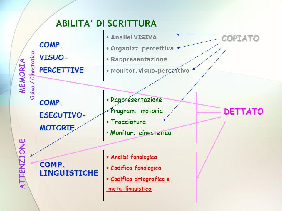 ABILITA' DI SCRITTURA COPIATO DETTATO COMP. VISUO- PERCETTIVE MEMORIA