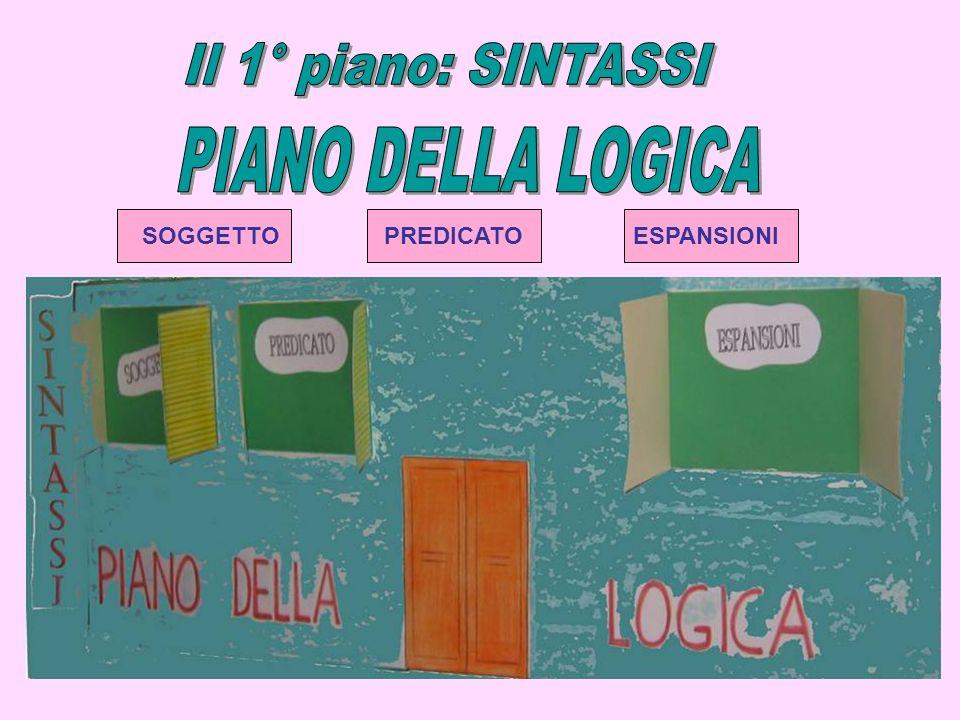 Il 1° piano: SINTASSI PIANO DELLA LOGICA SOGGETTO PREDICATO ESPANSIONI
