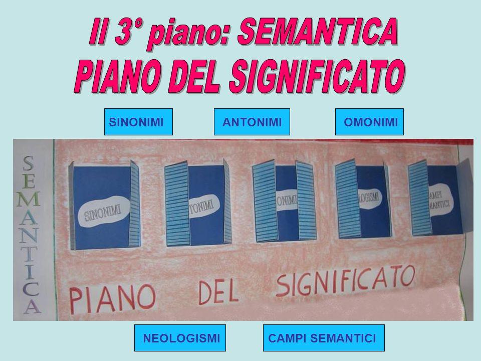 Il 3° piano: SEMANTICA PIANO DEL SIGNIFICATO SINONIMI ANTONIMI OMONIMI