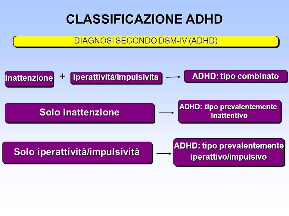 CLASSIFICAZIONE ADHD + Solo inattenzione Solo iperattività/impulsività