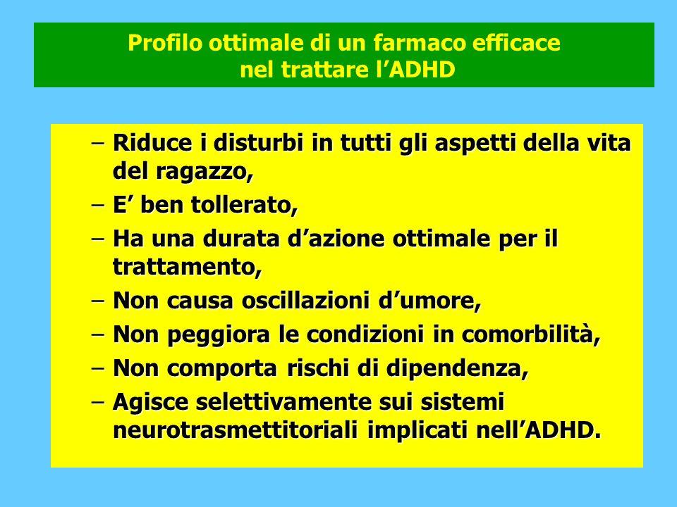 Profilo ottimale di un farmaco efficace nel trattare l'ADHD