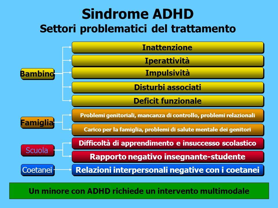 Sindrome ADHD Settori problematici del trattamento