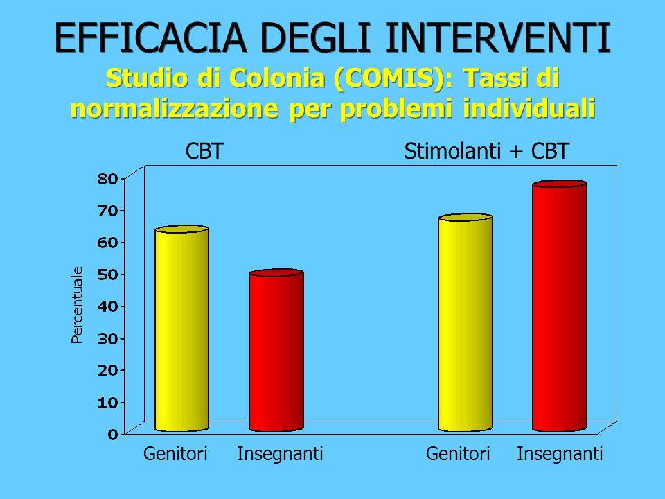 EFFICACIA DEGLI INTERVENTI Studio di Colonia (COMIS): Tassi di normalizzazione per problemi individuali