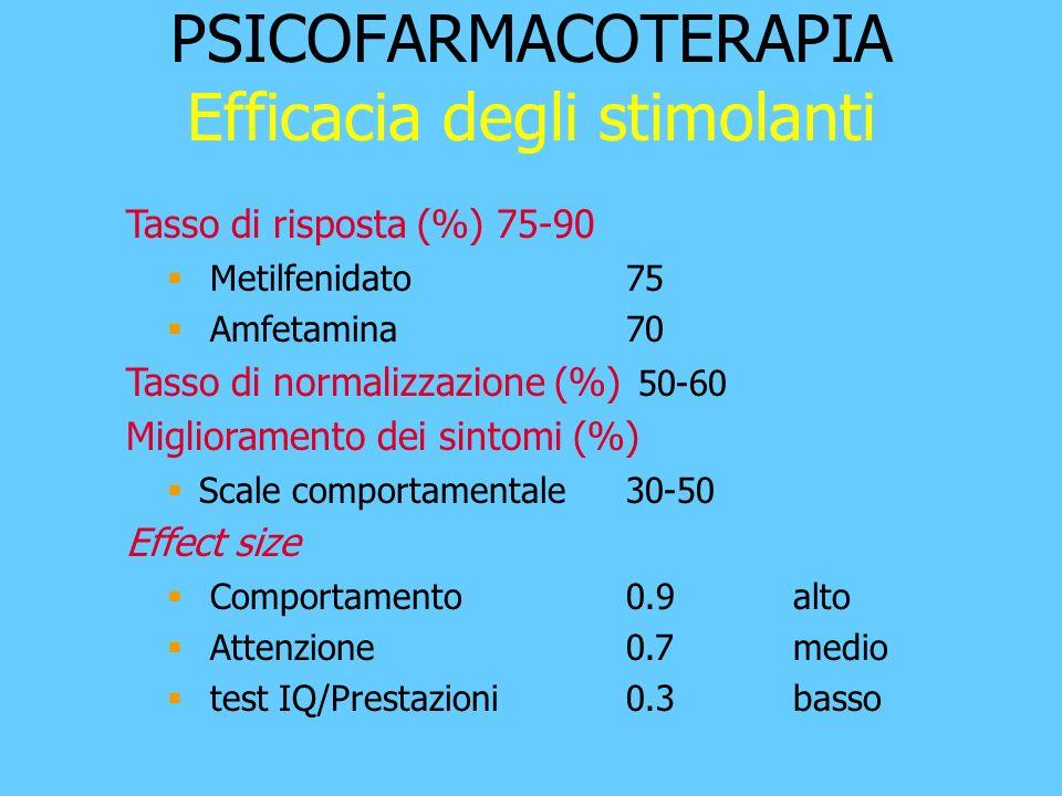 PSICOFARMACOTERAPIA Efficacia degli stimolanti