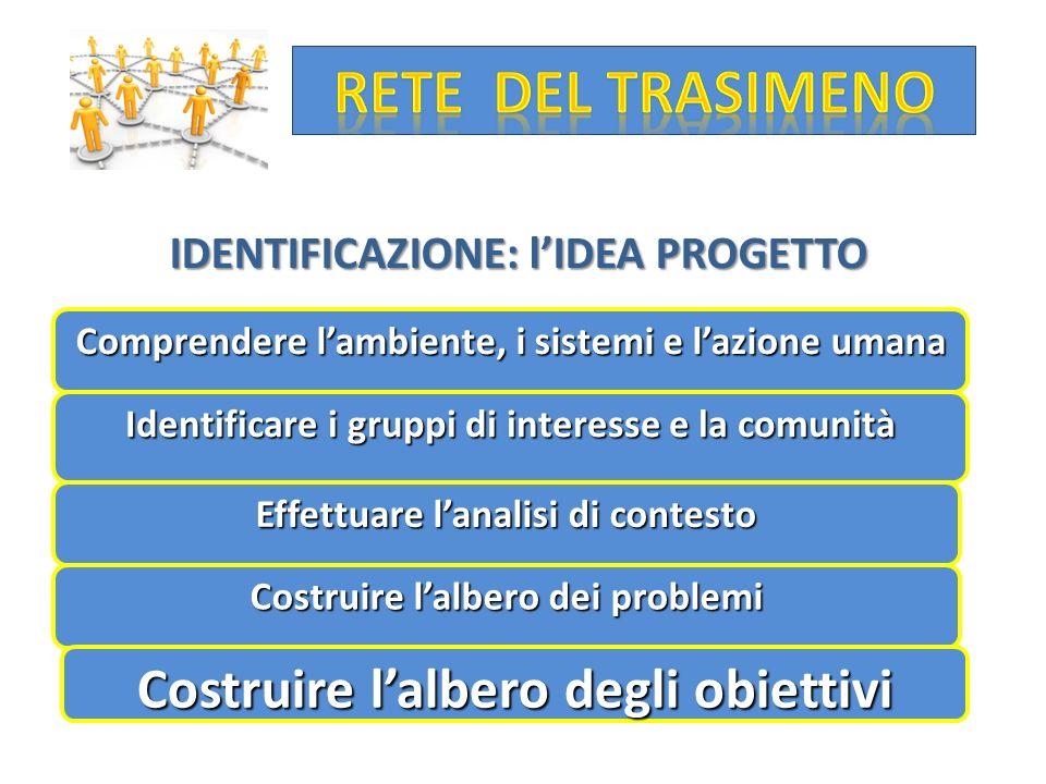 IDENTIFICAZIONE: l'IDEA PROGETTO