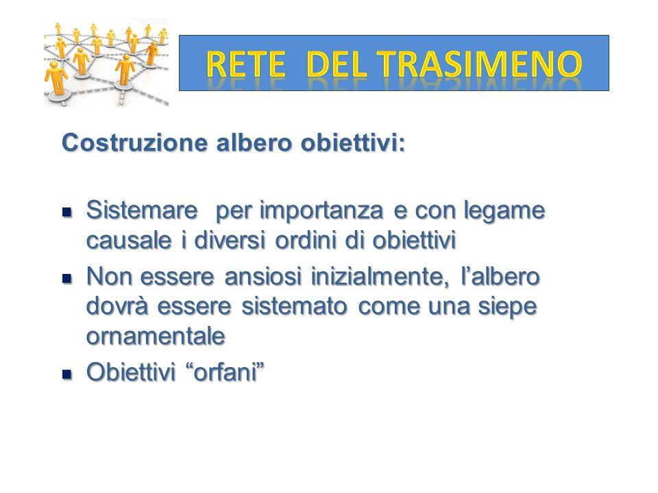 RETE DEL TRASIMENO Costruzione albero obiettivi: