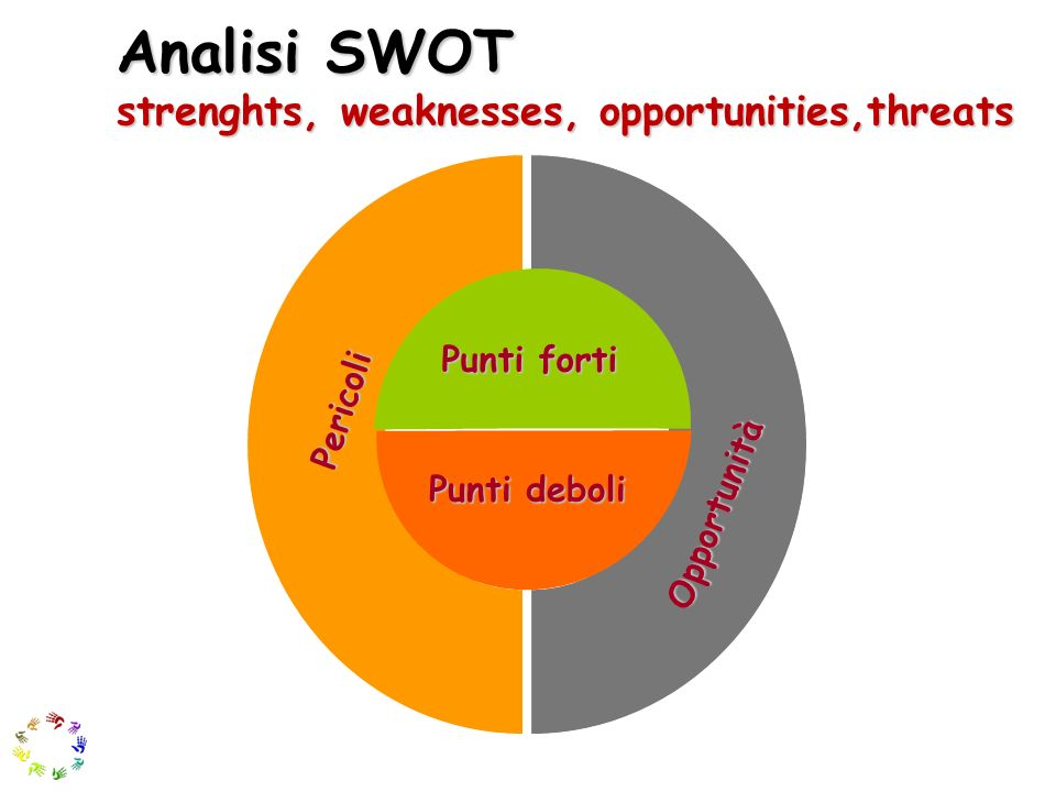 Analisi SWOT strenghts, weaknesses, opportunities,threats