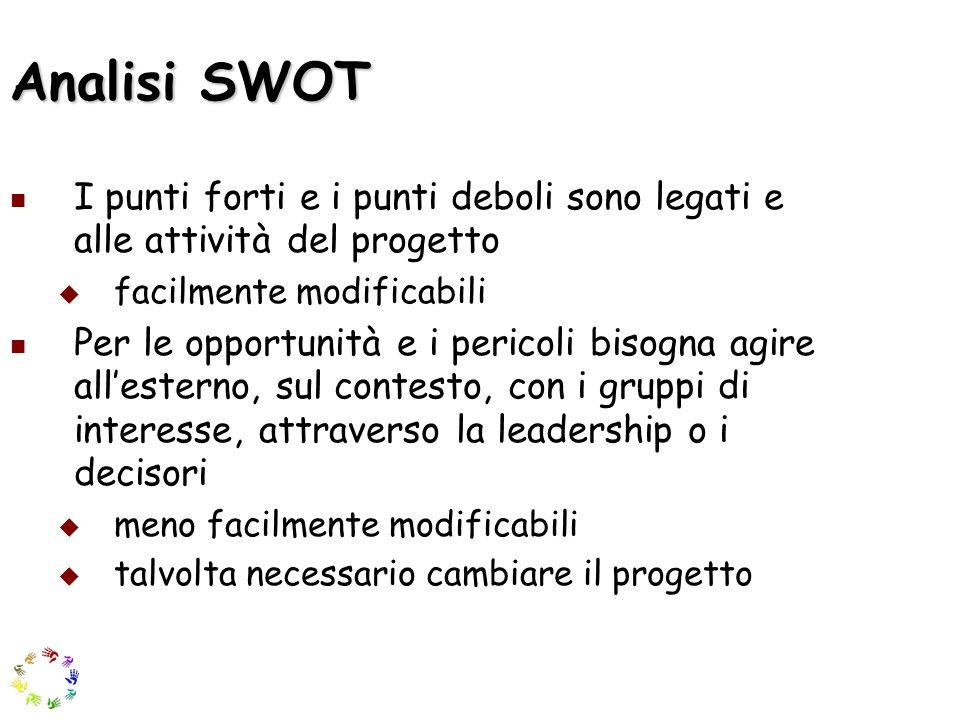Analisi SWOT I punti forti e i punti deboli sono legati e alle attività del progetto. facilmente modificabili.