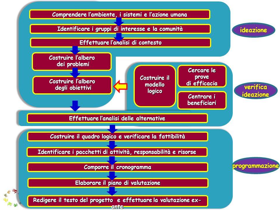 ideazione verifica ideazione programmazione