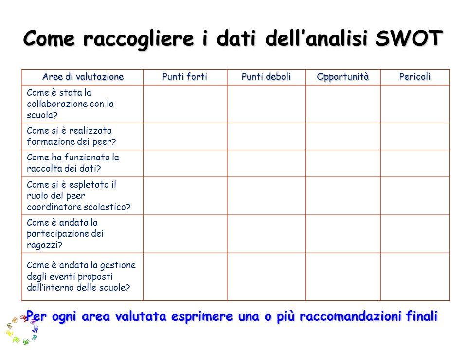 Come raccogliere i dati dell'analisi SWOT