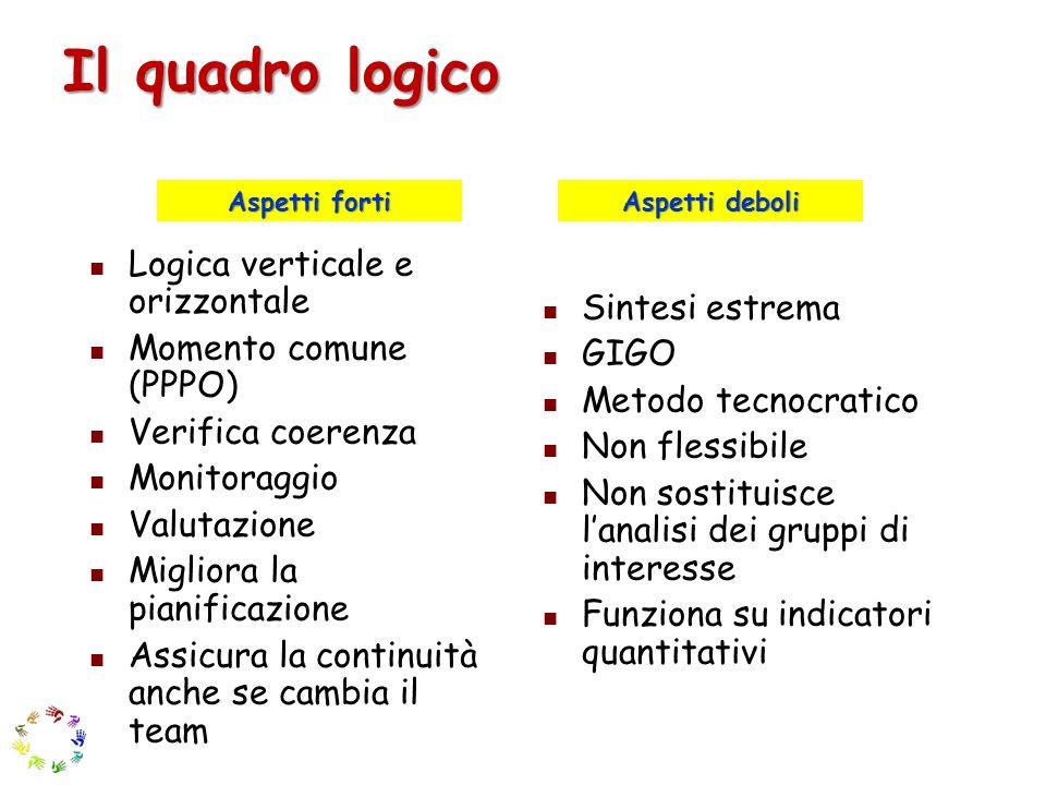 Il quadro logico Logica verticale e orizzontale Momento comune (PPPO)