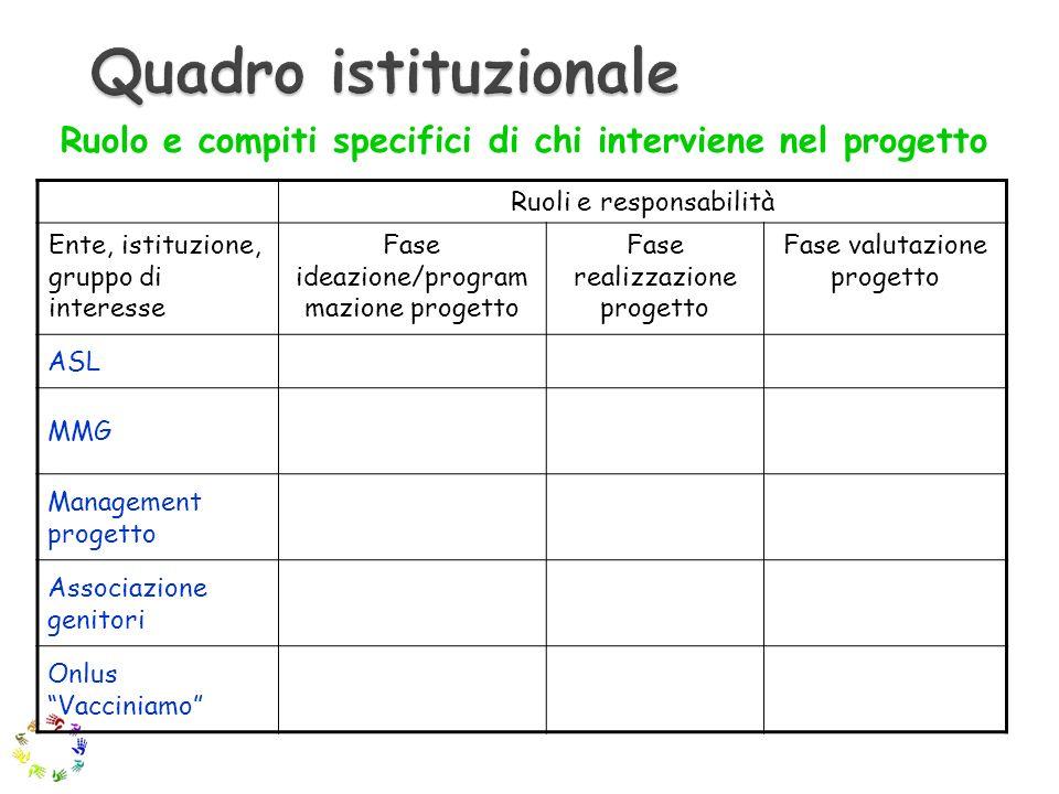 Quadro istituzionale Ruolo e compiti specifici di chi interviene nel progetto. Ruoli e responsabilità.