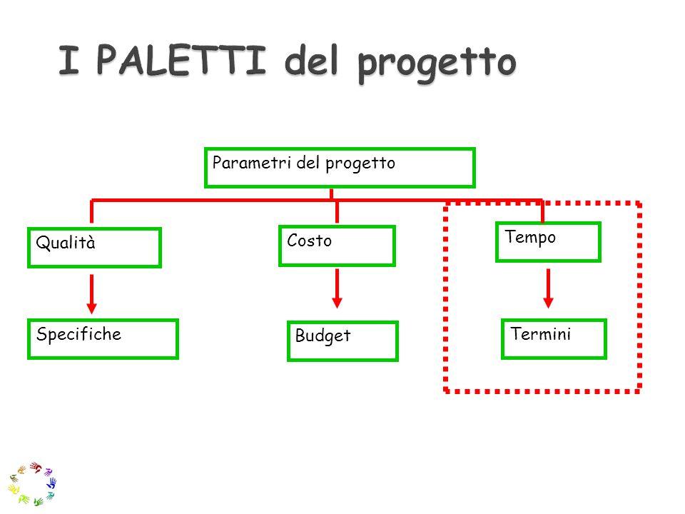 I PALETTI del progetto Parametri del progetto Tempo Qualità Costo