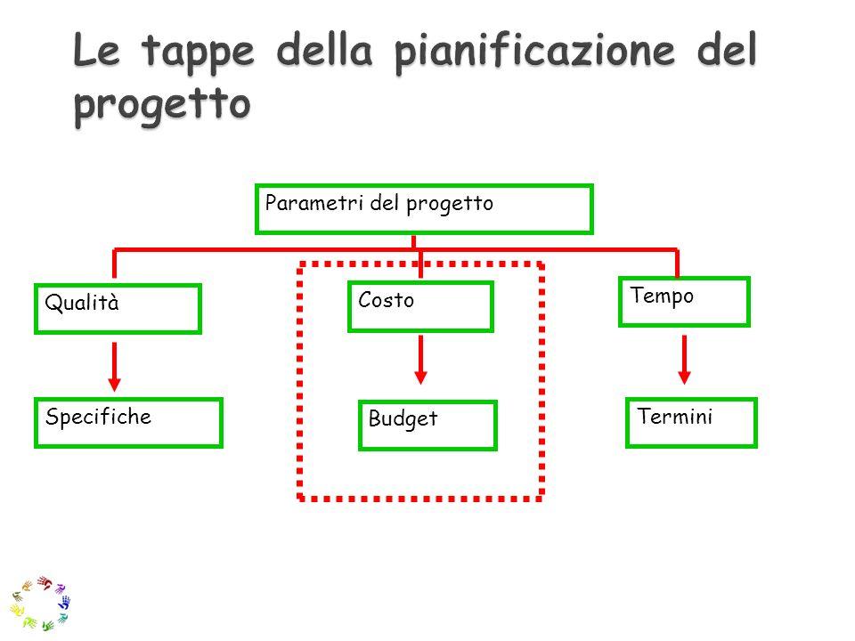 Le tappe della pianificazione del progetto