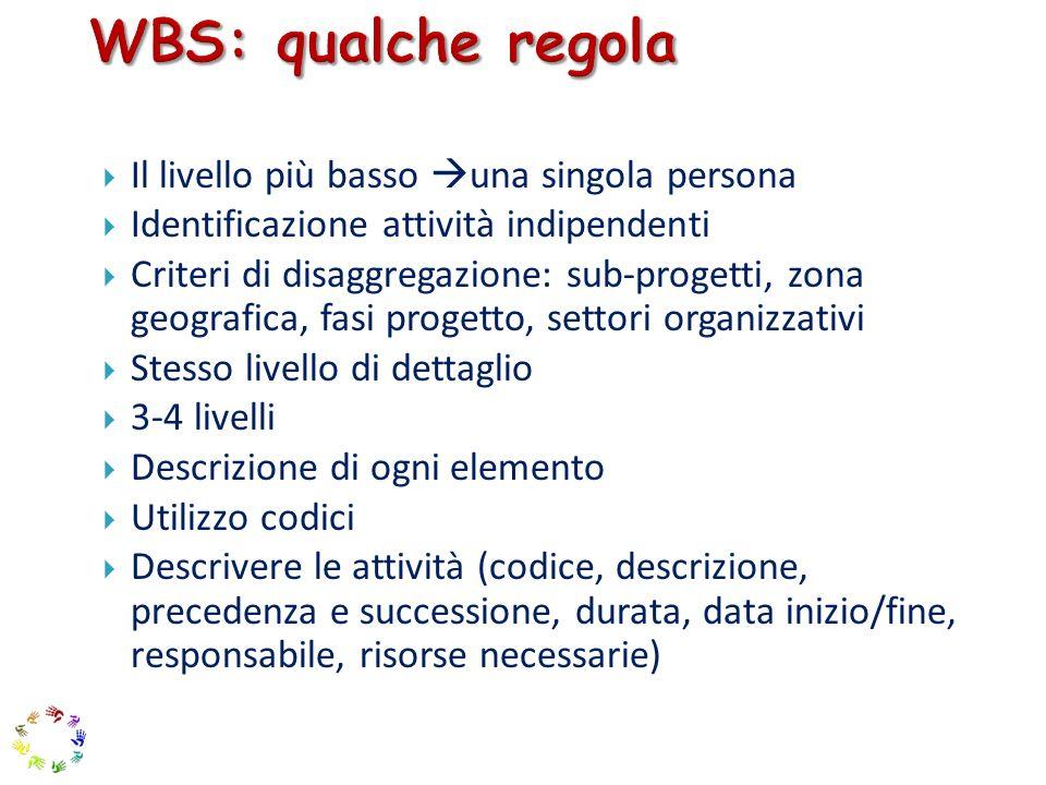 WBS: qualche regola Il livello più basso una singola persona