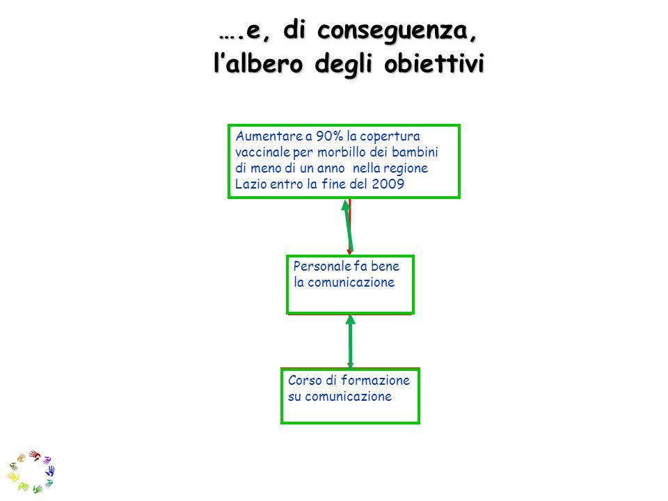 l'albero degli obiettivi