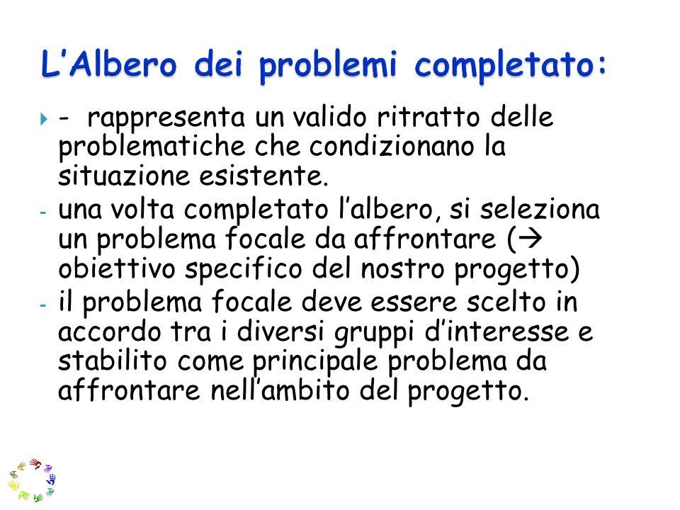 L'Albero dei problemi completato: