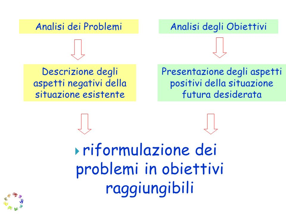 riformulazione dei problemi in obiettivi raggiungibili