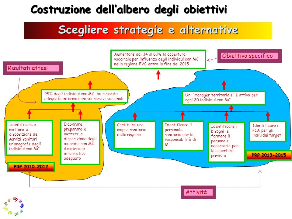 Scegliere strategie e alternative