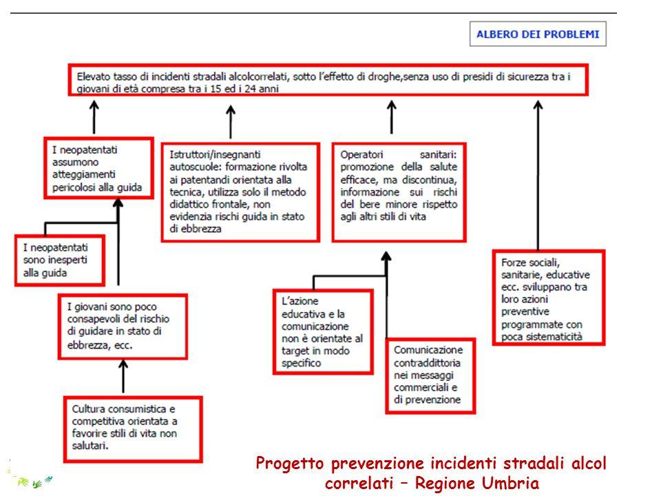 Progetto prevenzione incidenti stradali alcol correlati – Regione Umbria