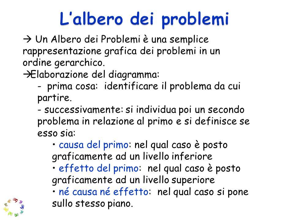 L'albero dei problemi  Un Albero dei Problemi è una semplice rappresentazione grafica dei problemi in un.