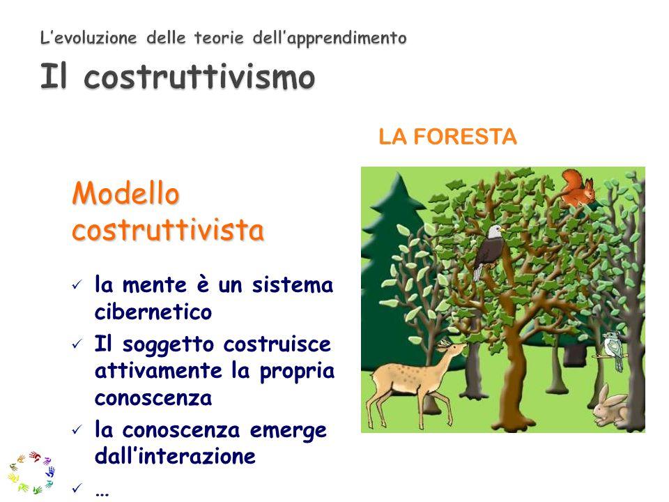 L'evoluzione delle teorie dell'apprendimento Il costruttivismo