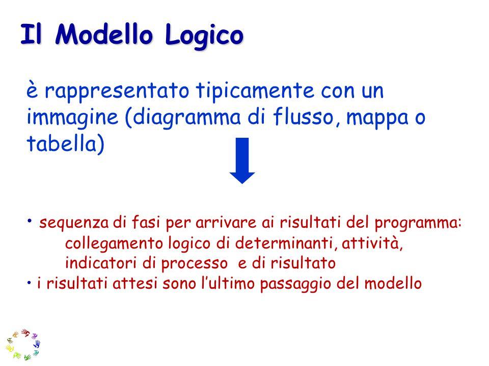 Il Modello Logicoè rappresentato tipicamente con un immagine (diagramma di flusso, mappa o tabella)