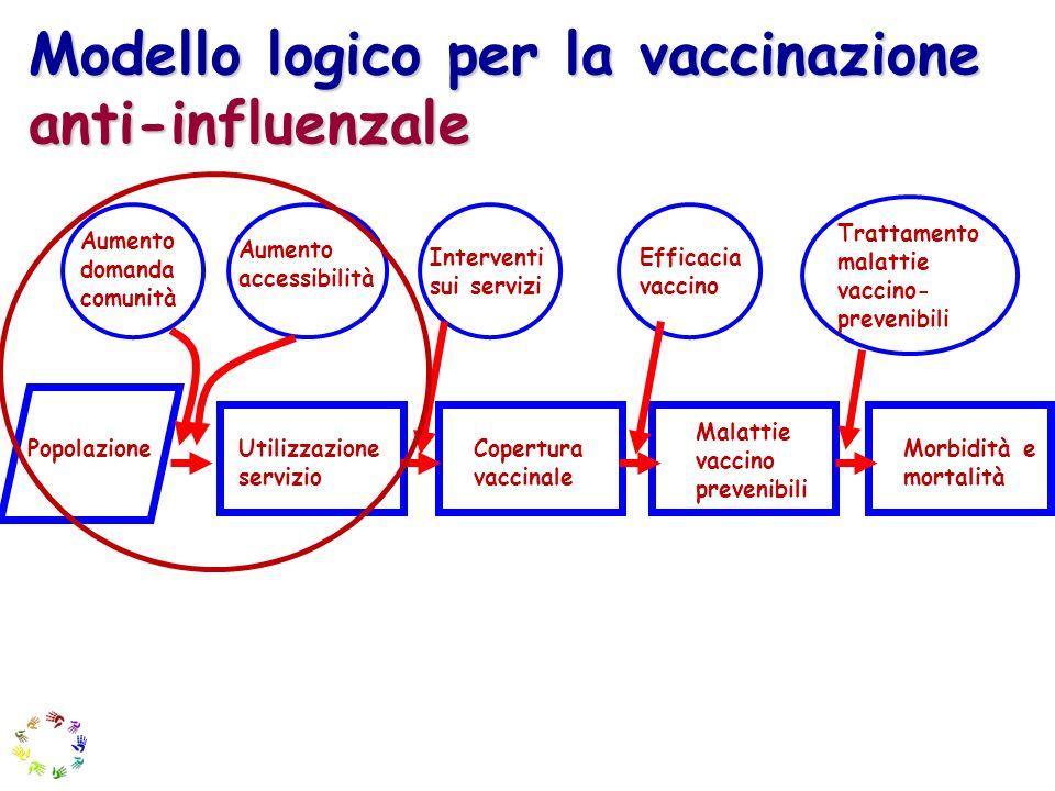 Modello logico per la vaccinazione anti-influenzale