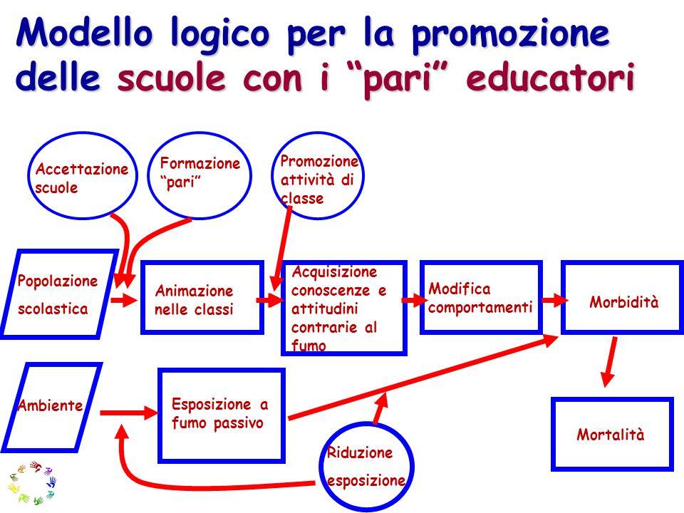 Modello logico per la promozione delle scuole con i pari educatori