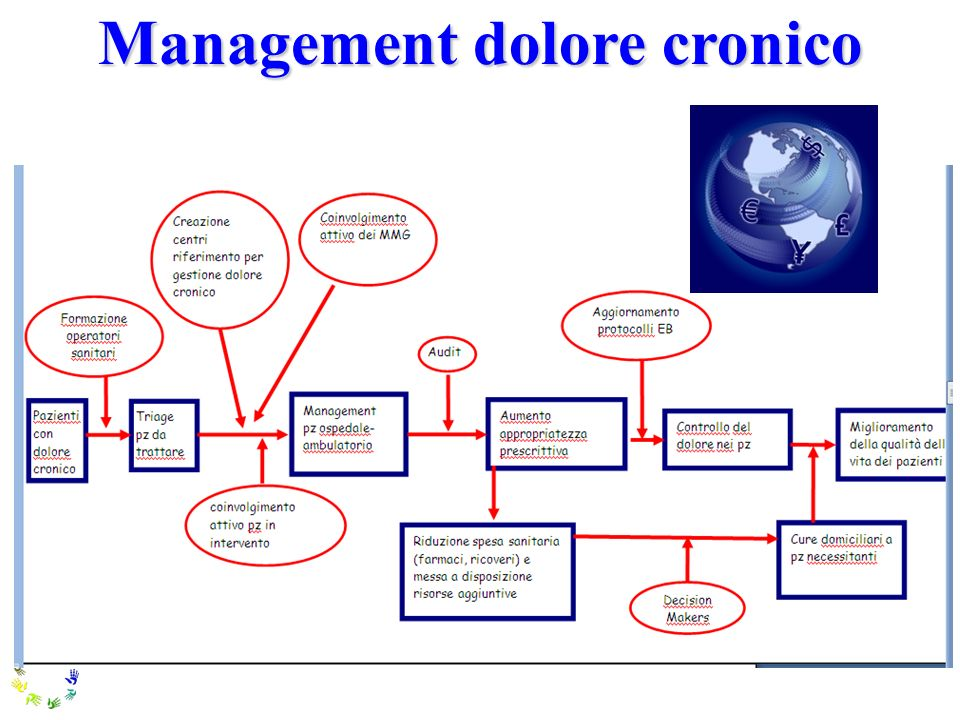 Management dolore cronico