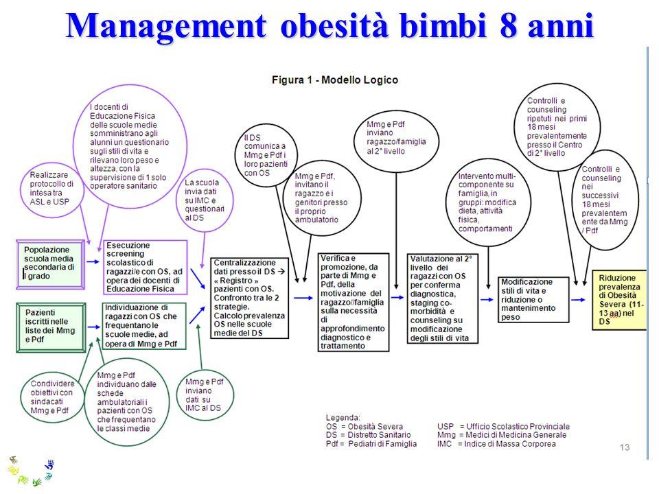 Management obesità bimbi 8 anni