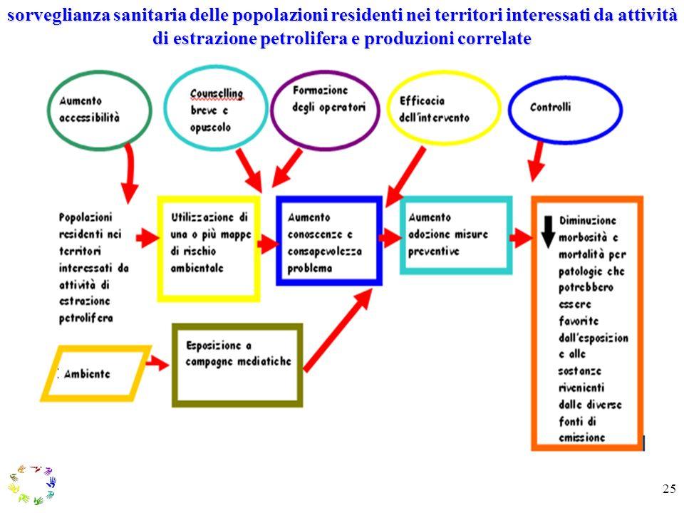 sorveglianza sanitaria delle popolazioni residenti nei territori interessati da attività di estrazione petrolifera e produzioni correlate