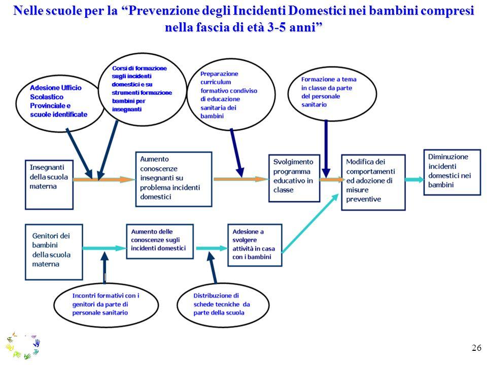 Nelle scuole per la Prevenzione degli Incidenti Domestici nei bambini compresi nella fascia di età 3-5 anni