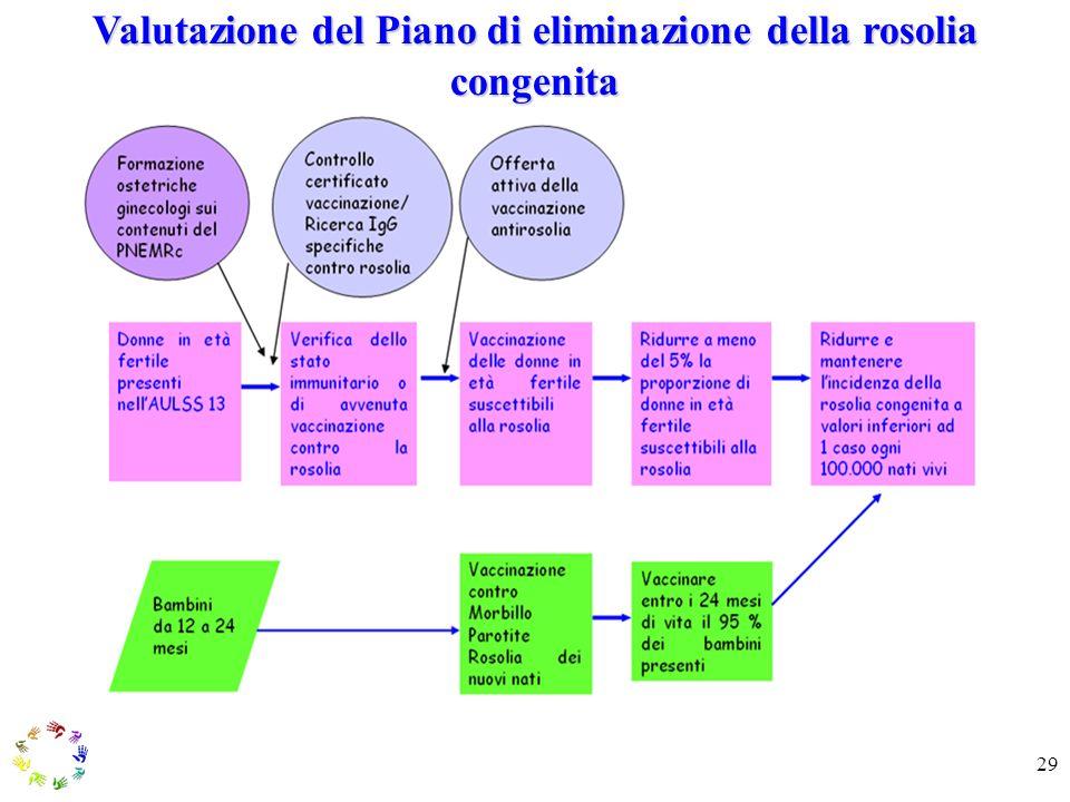 Valutazione del Piano di eliminazione della rosolia congenita