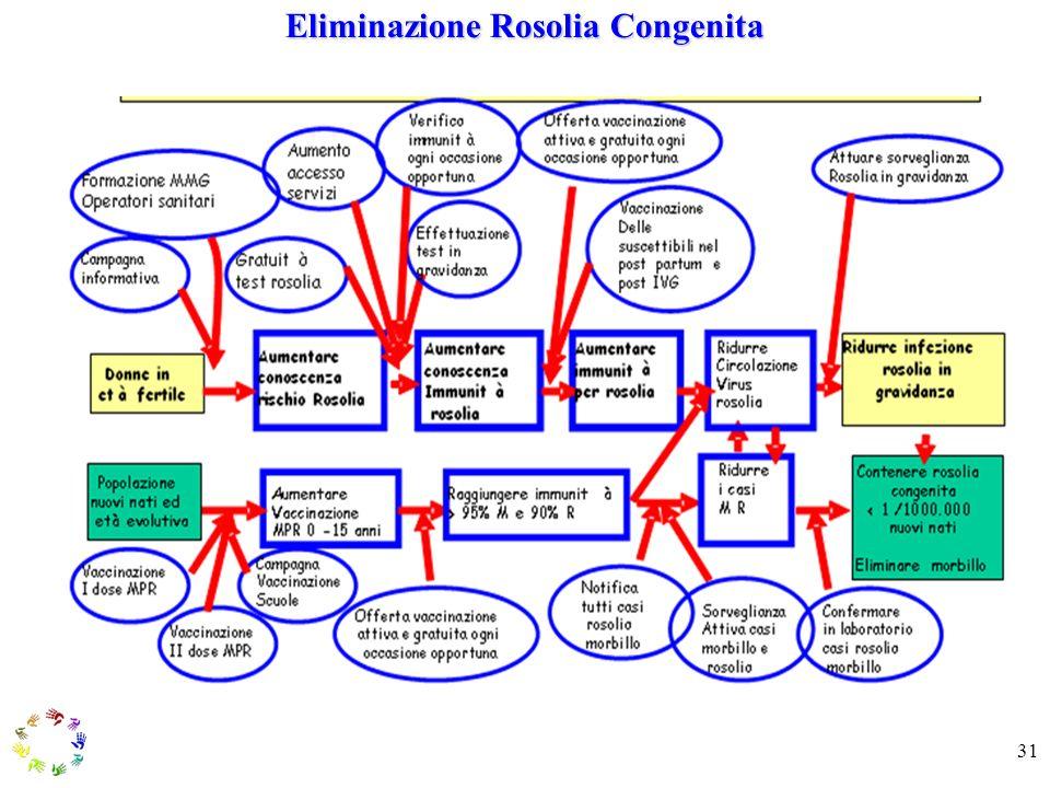Eliminazione Rosolia Congenita