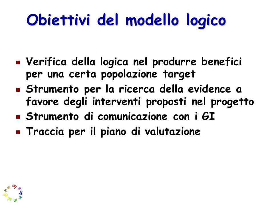 Obiettivi del modello logico