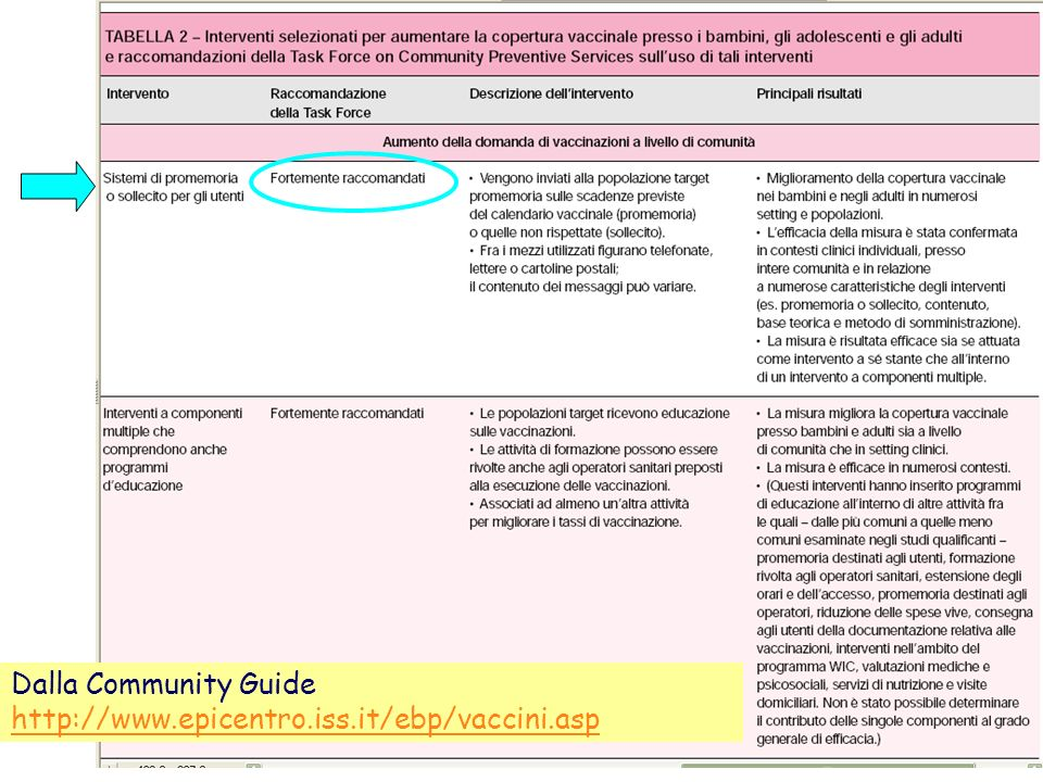 Dalla Community Guide http://www.epicentro.iss.it/ebp/vaccini.asp 37