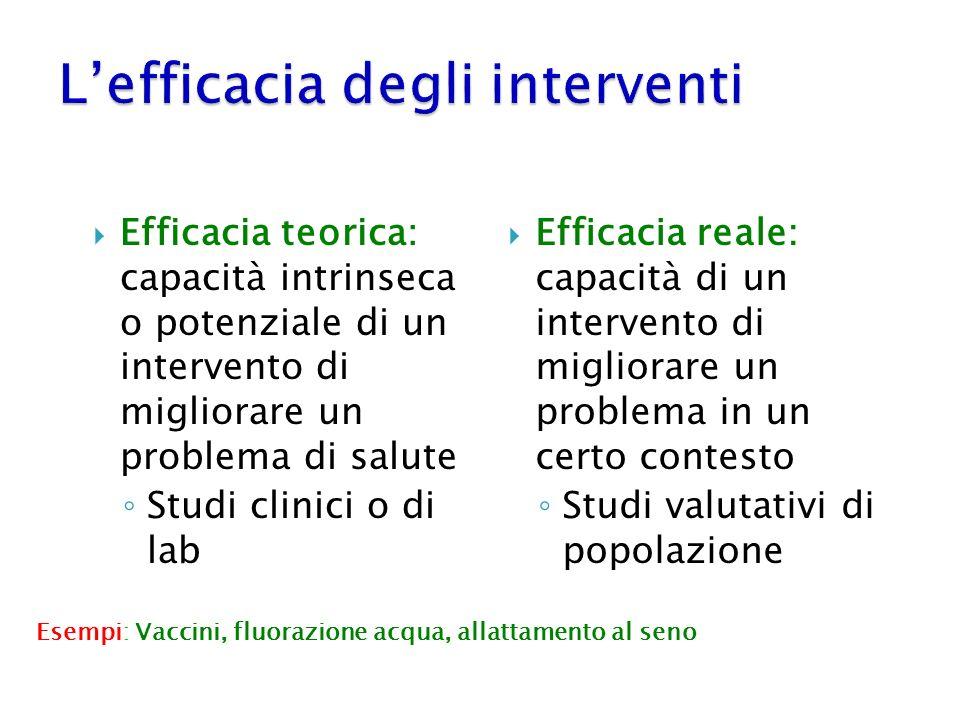 L'efficacia degli interventi